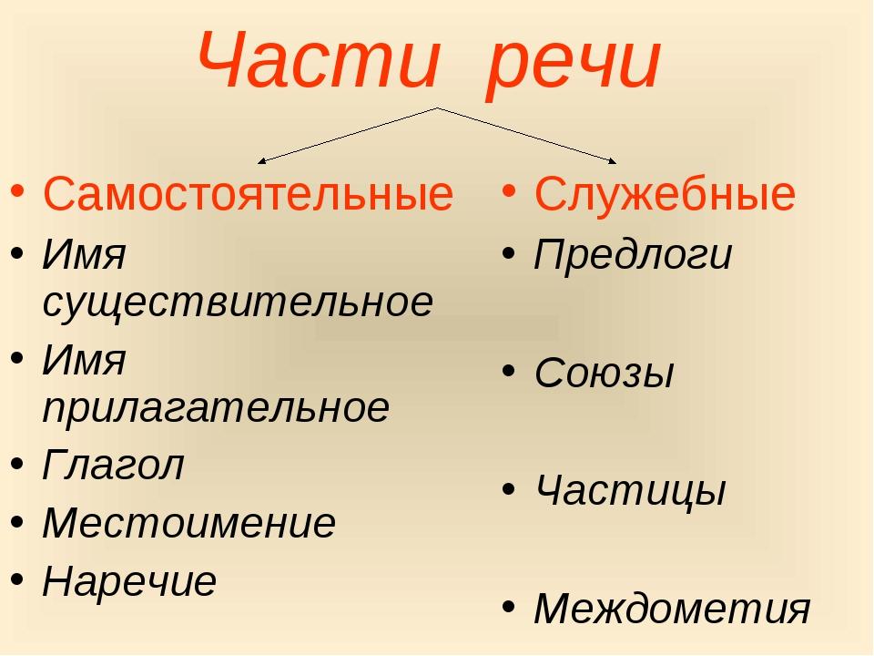 Части речи Самостоятельные Имя существительное Имя прилагательное Глагол Мест...
