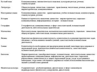 Русский языкКоммуникативная, лингвистическая и языковая, культуроведческая,