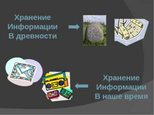 Хранение Информации В древности Хранение Информации В наше время