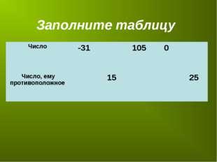 Заполните таблицу Число -311050 Число, ему противоположное 1525