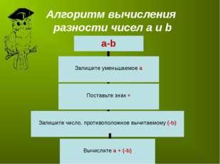 Алгоритм вычисления разности чисел а и b a-b Запишите уменьшаемое а Запишите