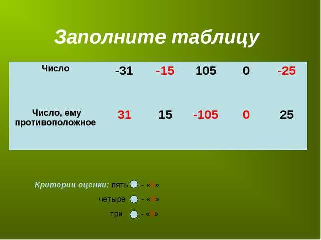 Заполните таблицу Критерии оценки: пять - «5» четыре - «4»  три - «3» Чис...