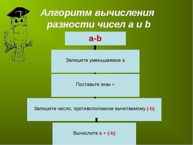 Алгоритм вычисления разности чисел а и b a-b Запишите уменьшаемое а Запишите...