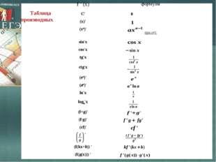 Таблица производных f ' (x)формулы С' (x)' (xa)' при a≠1 sin'x сos'x t