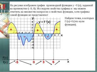 На рисунке изображен график производной функции у =f (x), заданной на промежу