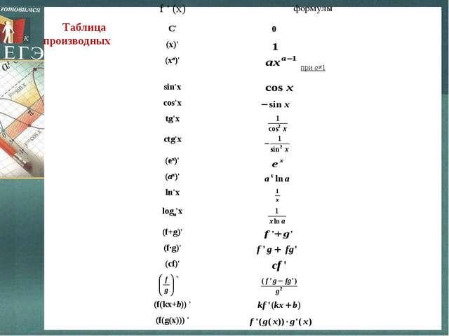 Таблица производных f ' (x)формулы С' (x)' (xa)' при a≠1 sin'x сos'x t...