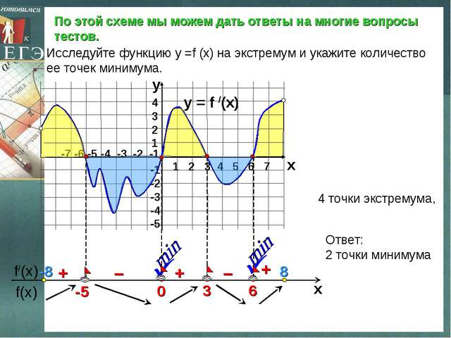 По этой схеме мы можем дать ответы на многие вопросы тестов. y = f /(x)  1 2...