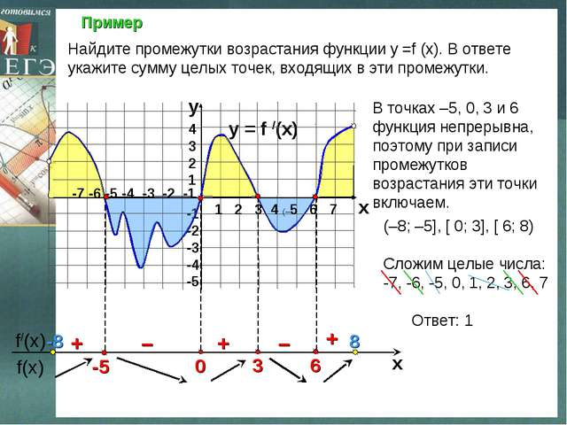 Пример y = f /(x)  4 3 2 1 -1 -2 -3 -4 -5 y x + – – + + Найдите промежутки в...