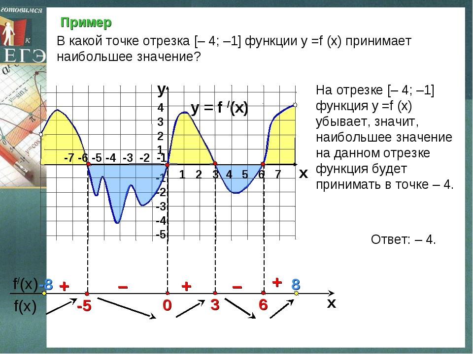 Пример y = f /(x)  4 3 2 1 -1 -2 -3 -4 -5 y x + – – + + В какой точке отрезк...