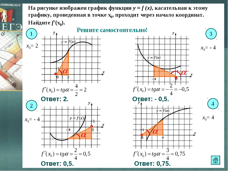 На рисунке изображен график функции y = f (x), касательная к этому графику, п...