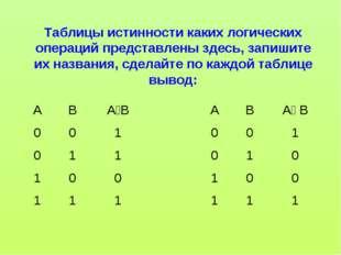 Таблицы истинности каких логических операций представлены здесь, запишите их