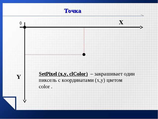 www.themegallery.com Х Y SetPixel (x,y, clColor) – закрашивает один пиксель с...
