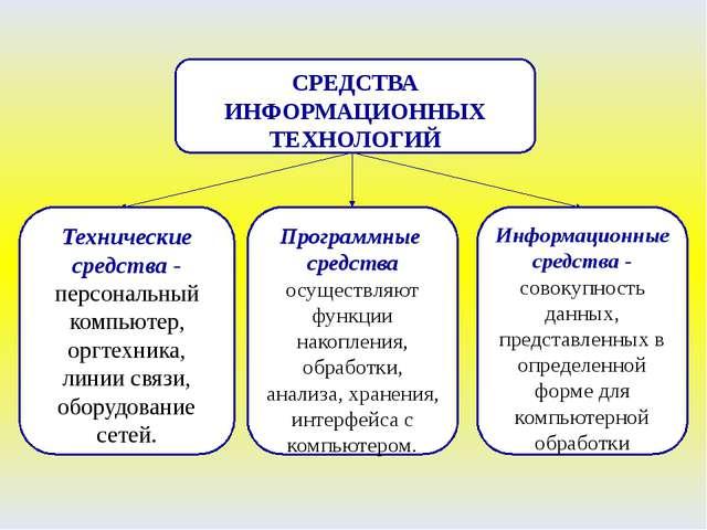 СРЕДСТВА ИНФОРМАЦИОННЫХ ТЕХНОЛОГИЙ Технические средства - персональный компью...
