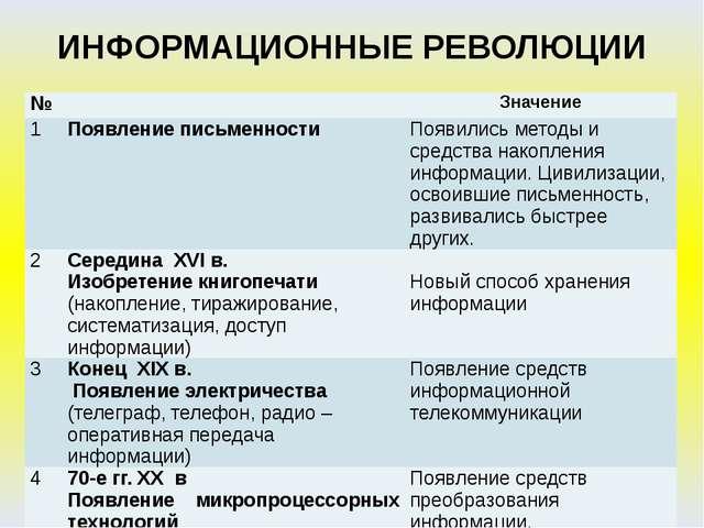 ИНФОРМАЦИОННЫЕ РЕВОЛЮЦИИ № Значение 1 Появление письменности Появились методы...