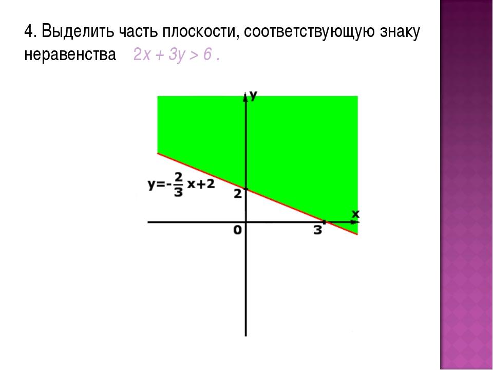 4. Выделить часть плоскости, соответствующую знаку неравенства 2x + 3y > 6 .