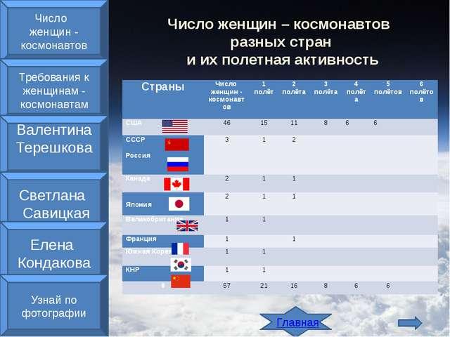 Главная Число женщин – космонавтов разных стран и их полетная активность Чис...