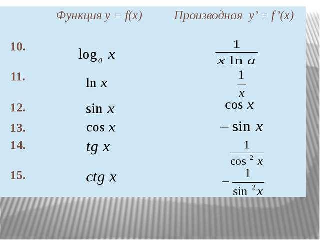 Функция у =f(x) Производнаяу' =f'(x) 10. 11. 12. 13. 14. 15.