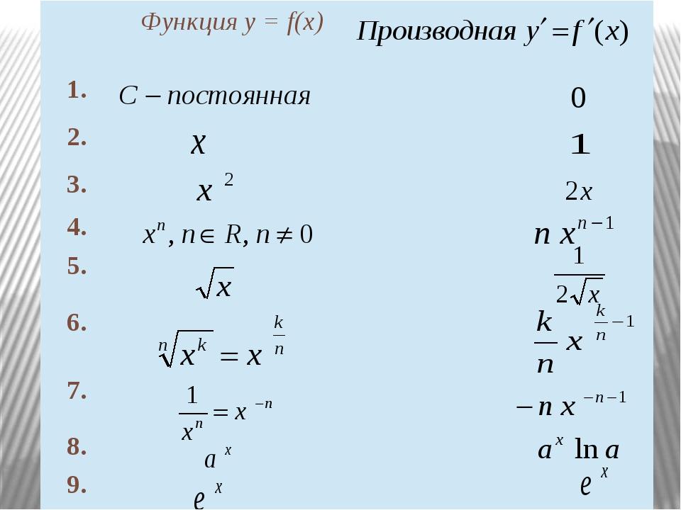 Функция у =f(x) 1. 2. 3. 4. 5. 6. 7. 8. 9.