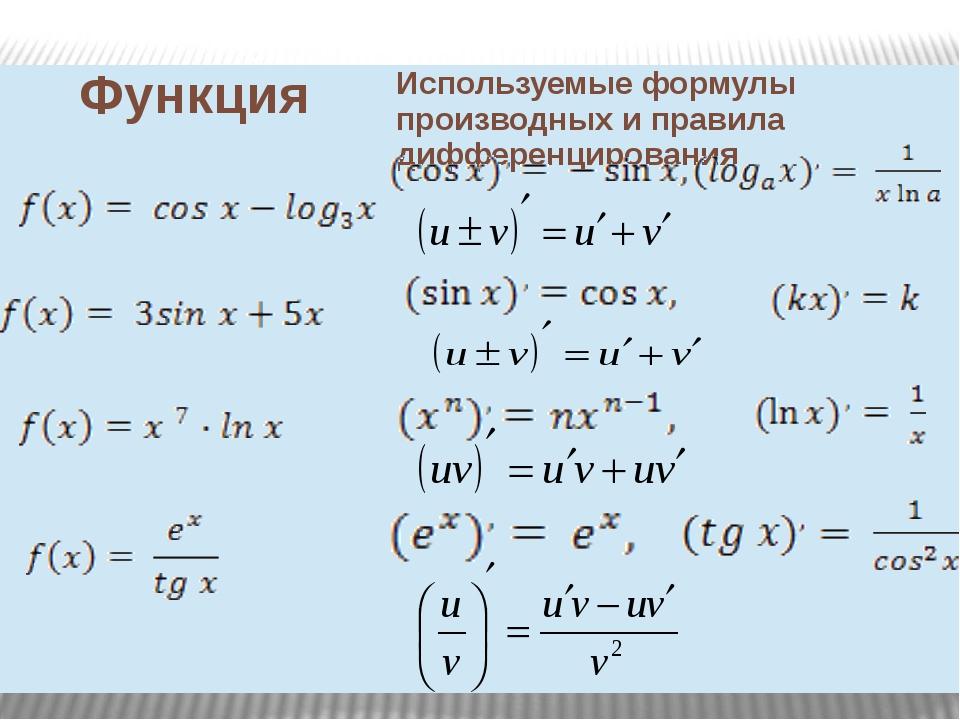 Функция Используемые формулы производных и правила дифференцирования