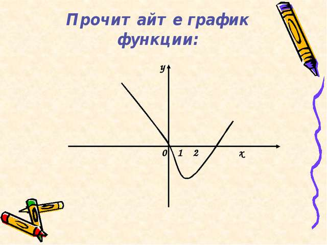 Прочитайте график функции: 0 1 2 х y