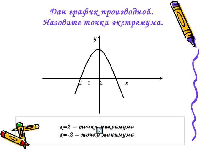 Дан график производной. Назовите точки экстремума. х=2 – точка максимума х=-2...