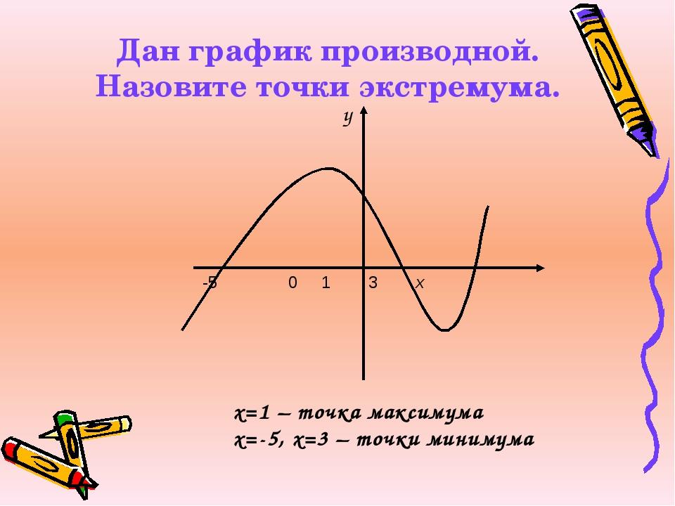 Дан график производной. Назовите точки экстремума. y х=1 – точка максимума х=...