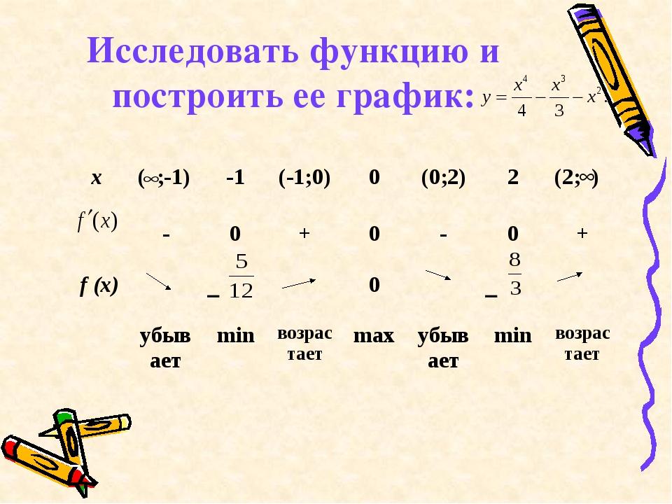 Исследовать функцию и построить ее график: х ( ;-1) -1 (-1;0) 0 (0;2) 2 (2; )...