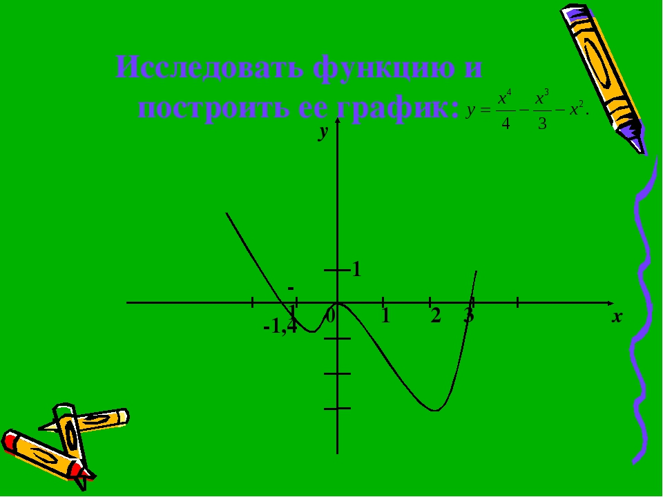 Исследовать функцию и построить ее график: -1,4 -1 0 1 2 3 х 1 y