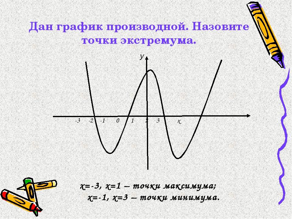 Дан график производной. Назовите точки экстремума. -3 -2 -1 0 1 2 3 x х=-3,...