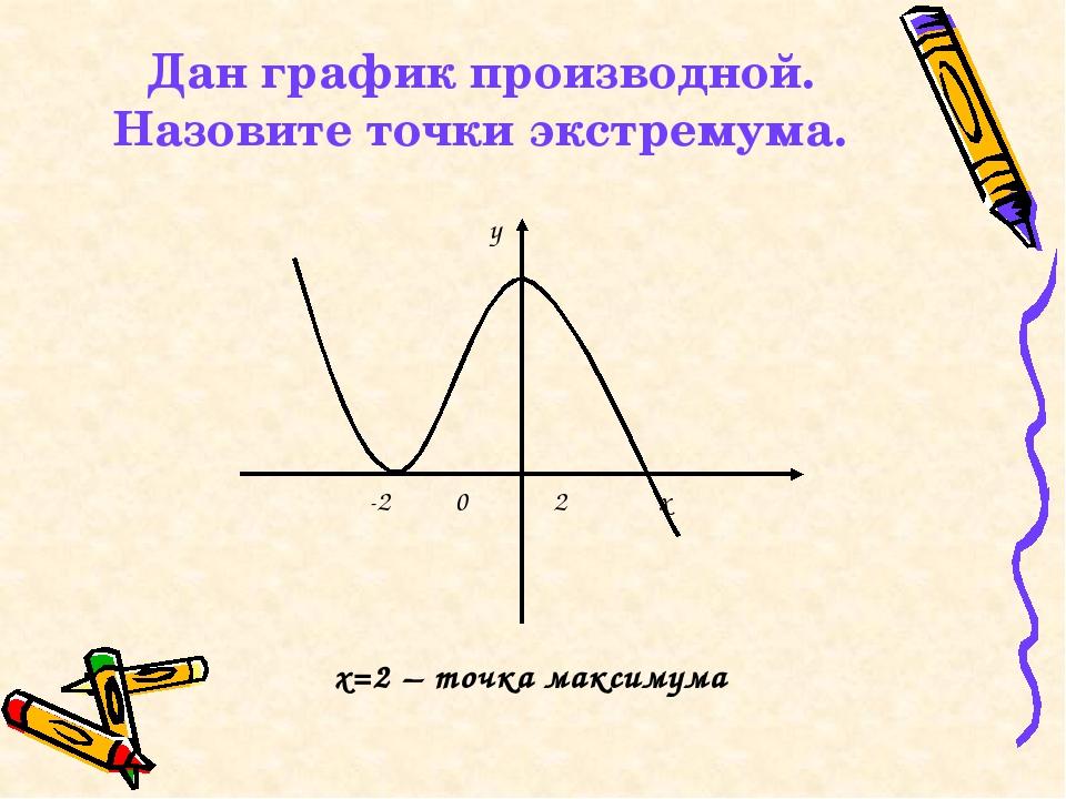 Дан график производной. Назовите точки экстремума. -2 0 2 х y х=2 – точка мак...