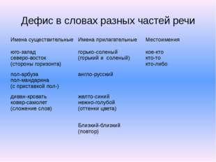 Дефис в словах разных частей речи Имена существительные Именаприлагательные М