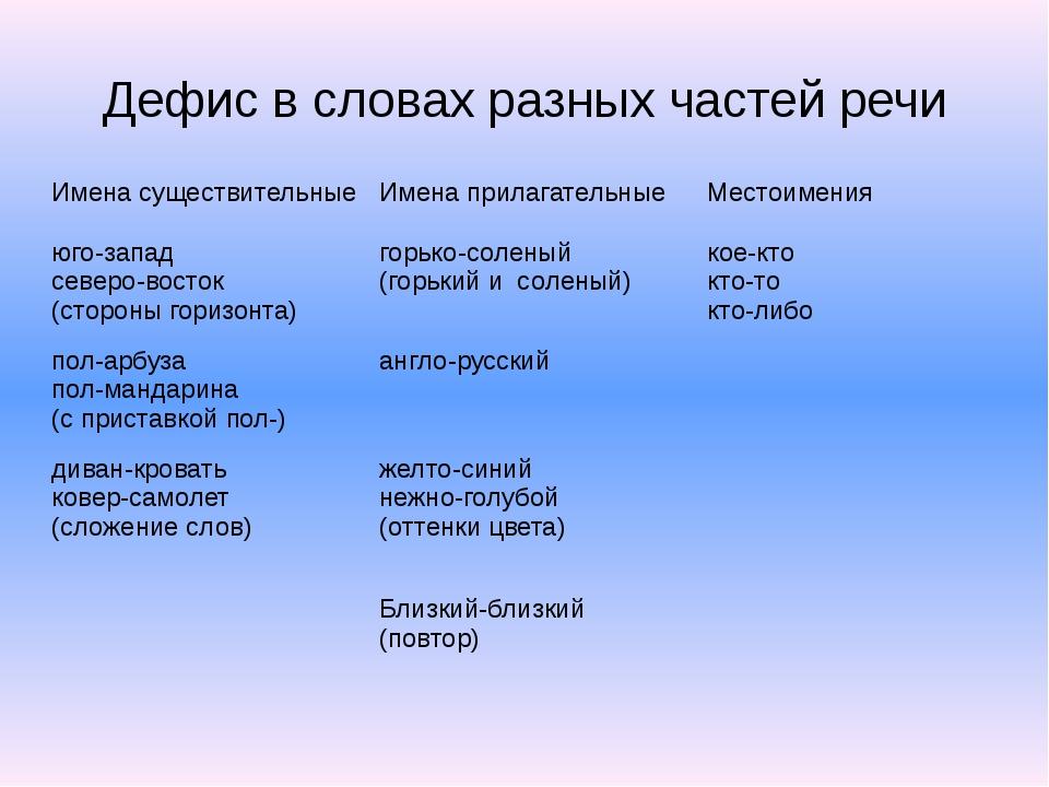Дефис в словах разных частей речи Имена существительные Именаприлагательные М...