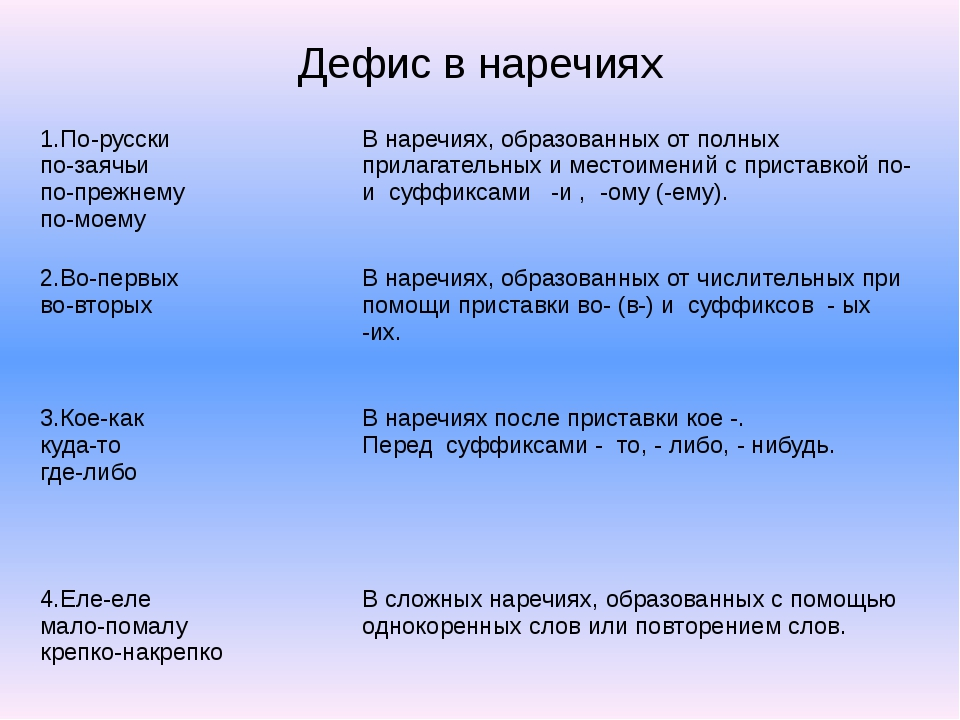 Дефис в наречиях 1.По-русски по-заячьи по-прежнему по-моему В наречиях, образ...