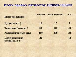 Итоги первых пятилеток 1928/29-1932/33  Виды продукциипо планукорректировк