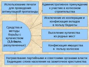 Средства и методы борьбы с кулачеством (3,5-9млн. раскулаченных) Использовани