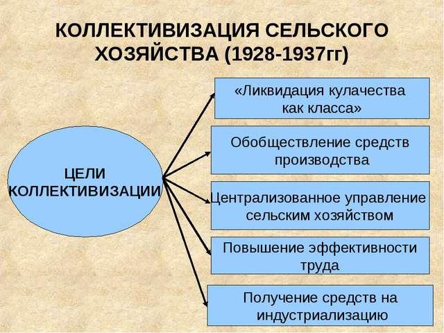 КОЛЛЕКТИВИЗАЦИЯ СЕЛЬСКОГО ХОЗЯЙСТВА (1928-1937гг) ЦЕЛИ КОЛЛЕКТИВИЗАЦИИ «Ликви...