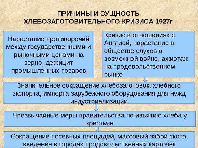 ПРИЧИНЫ И СУЩНОСТЬ ХЛЕБОЗАГОТОВИТЕЛЬНОГО КРИЗИСА 1927г Нарастание противоречи...