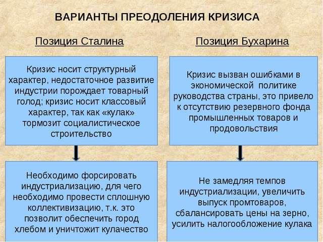 ВАРИАНТЫ ПРЕОДОЛЕНИЯ КРИЗИСА Позиция Сталина Позиция Бухарина Кризис носит ст...