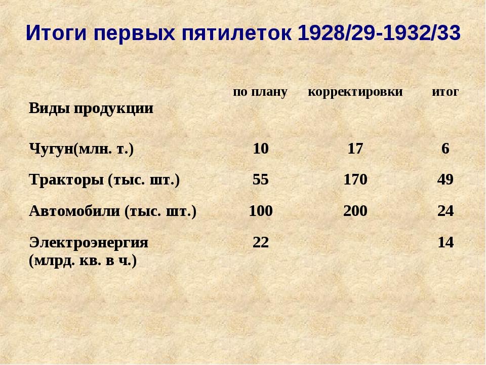 Итоги первых пятилеток 1928/29-1932/33  Виды продукциипо планукорректировк...
