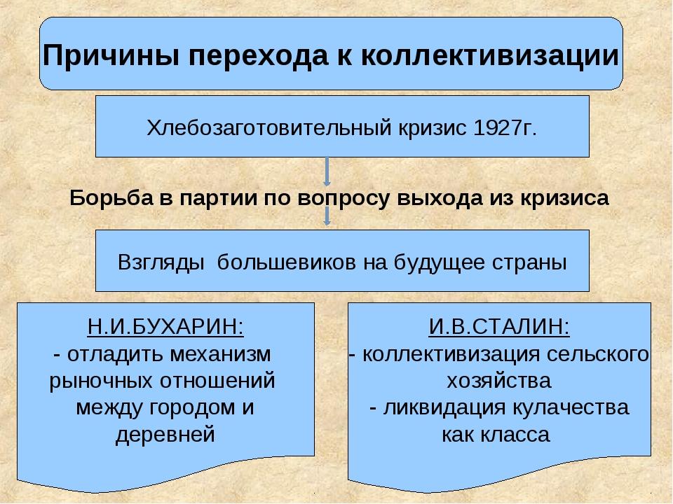 Причины перехода к коллективизации Взгляды большевиков на будущее страны Хлеб...