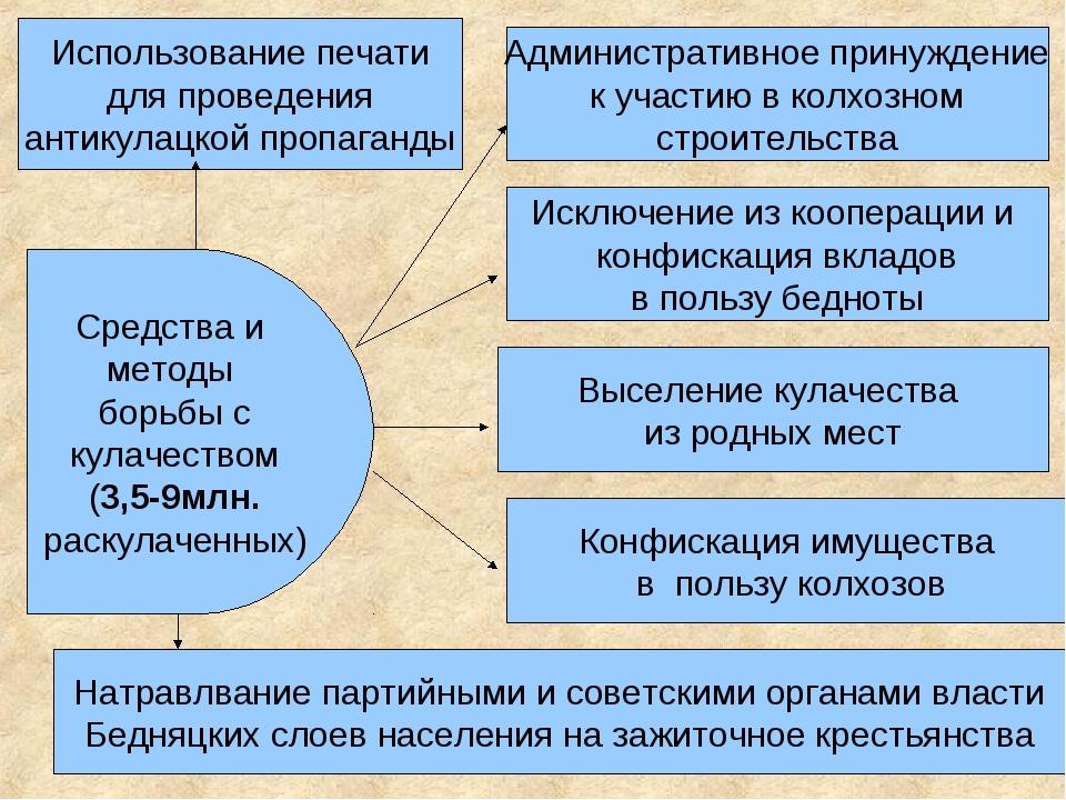 Средства и методы борьбы с кулачеством (3,5-9млн. раскулаченных) Использовани...