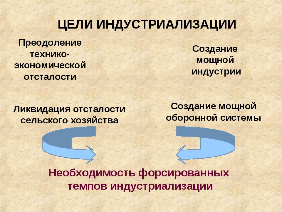 ЦЕЛИ ИНДУСТРИАЛИЗАЦИИ Преодоление технико-экономической отсталости Создание м...
