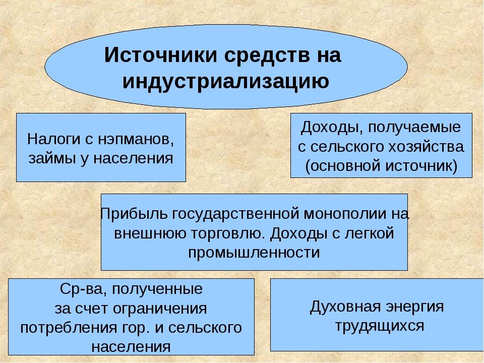 Источники средств на индустриализацию Налоги с нэпманов, займы у населения До...
