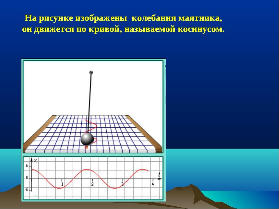 На рисунке изображены колебания маятника, он движется по кривой, называемой к...