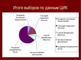 Итоги выборов по данным ЦИК