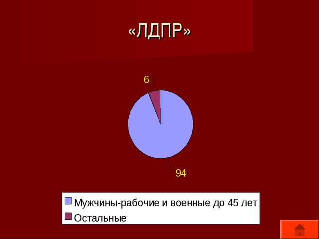 «ЛДПР»
