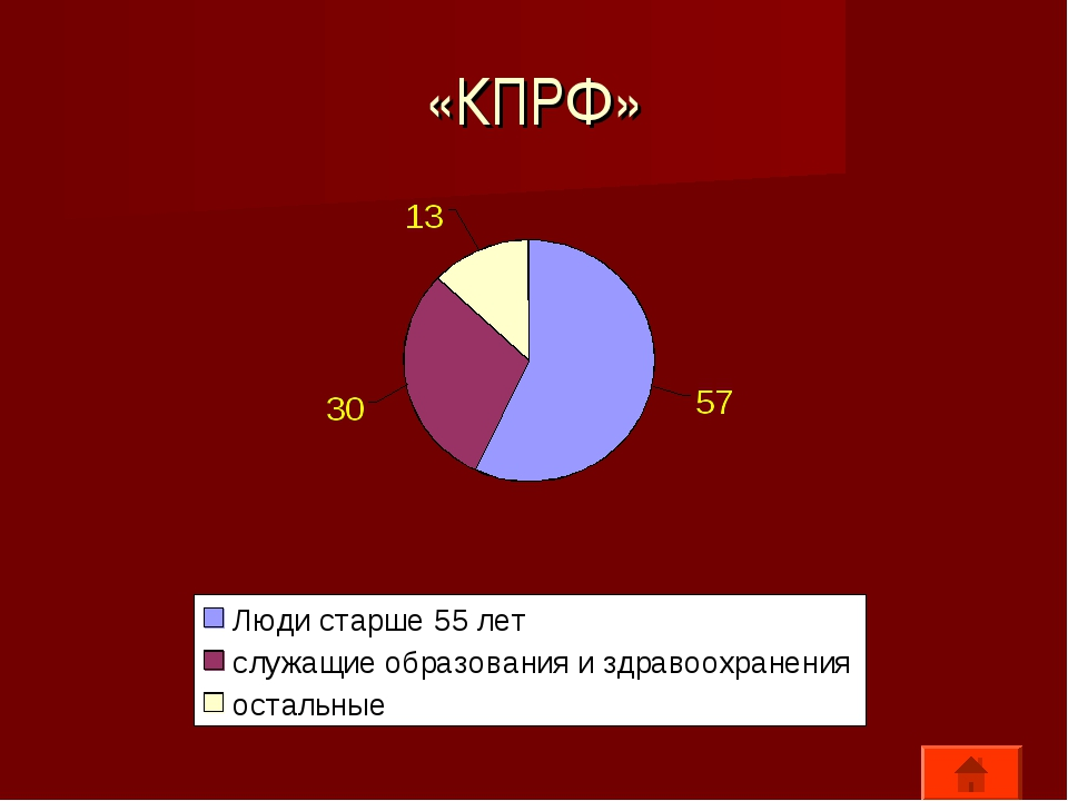 «КПРФ»