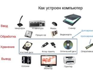Ввод Хранение Вывод Обработка Как устроен компьютер Процессор Микрофон Клави
