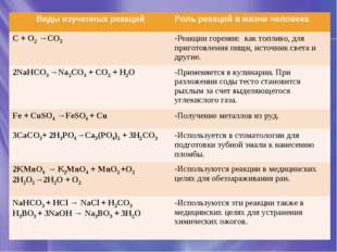Виды изученных реакцийРоль реакций в жизни человека С + O2 →СO2 -Реакции го