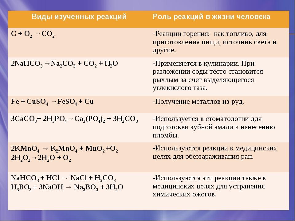 Виды изученных реакцийРоль реакций в жизни человека С + O2 →СO2 -Реакции го...